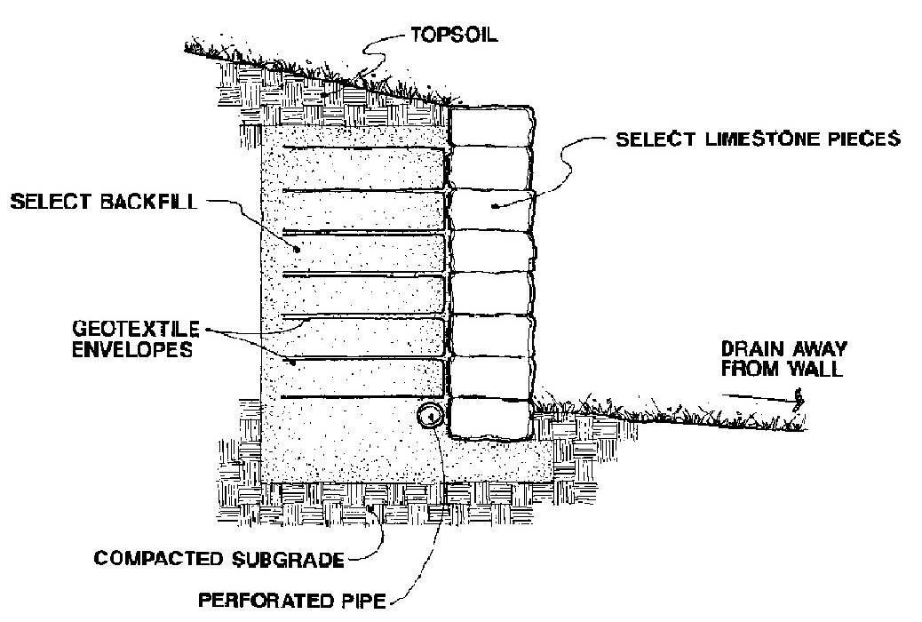 Retaining Wall Block Measurements : Limestone block retaining walls iowa producers